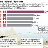 New sniper record