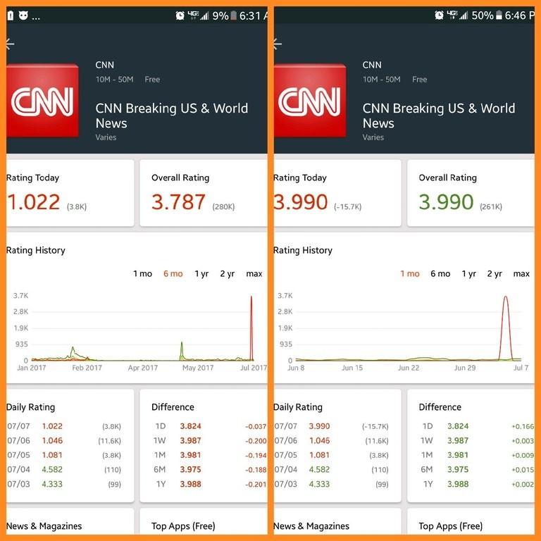 "Cnnapp. Google removes almost 16k negative reviews from Cnn blackmail app. CNN] CNN Breaking "" 8. Werld CNN] CNN Breaking US M. Wrapid News News ating Today Aft Cnnapp Google removes almost 16k negative reviews from Cnn blackmail app CNN] CNN Breaking "" 8 Werld US M Wrapid News ating Today Aft"