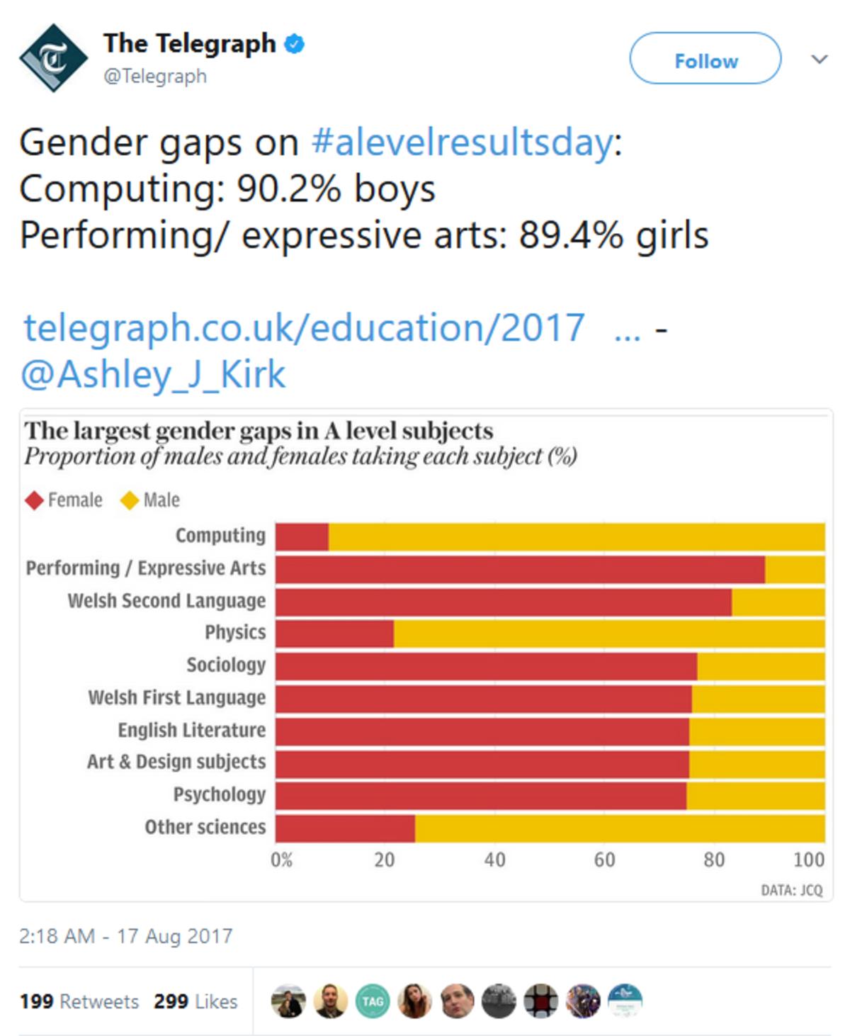 Girls love having the gap. . The Telegraph', (Cr/ aw])) if ii) Telegraph ('Codwaw]), Gender gaps on #: Computing: 90. 2% boys Performing/ expressive arts: 89. 4 Girls love having the gap The Telegraph' (Cr/ aw])) if ii) Telegraph ('Codwaw]) Gender gaps on #: Computing: 90 2% boys Performing/ expressive arts: 89 4